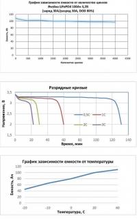 Аккумуляторная батарея Sunways BPH1250A