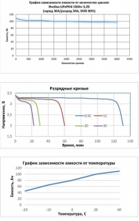 Аккумуляторные батареи Sunways BPH48100A