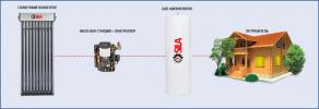 Комплект солнечного отопления 500D/90R5