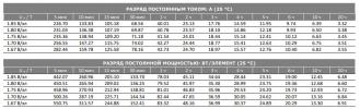 Аккумуляторная батарея VOLTA ST 12-65